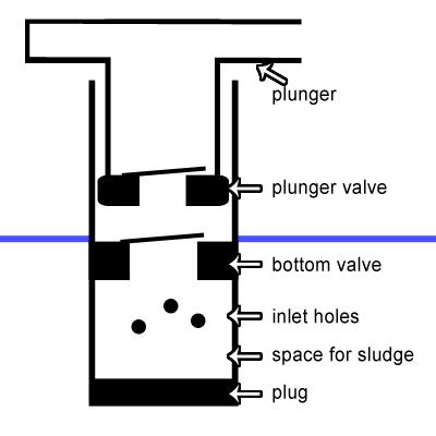 Rus pump