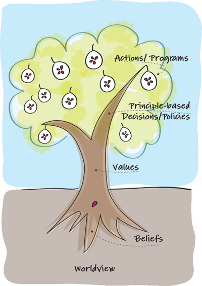 YWAM Belief Tree